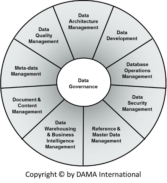 Data-Governance-Wheel